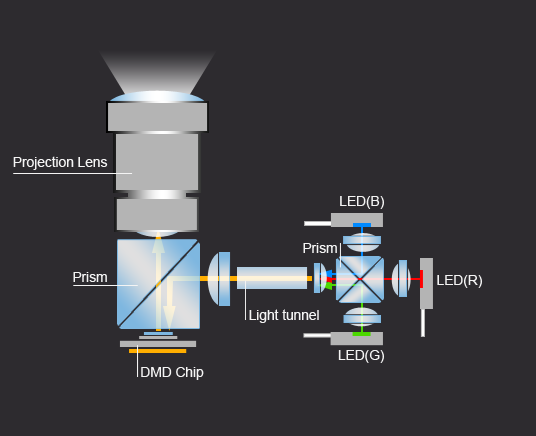Optical Architecture of LED Light Source