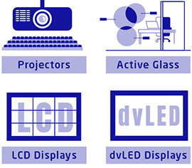 Find the Right Display Technology infographic