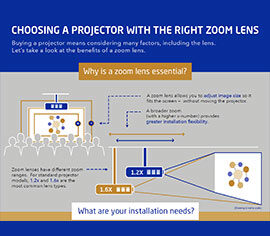 CHOOSING a PROJECTOR WITH THE RIGHT ZOOM LENS